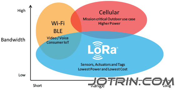 Location picture of LoRa compared to Wi-Fi, Bluetooth and Cellular cellular devices.jpg